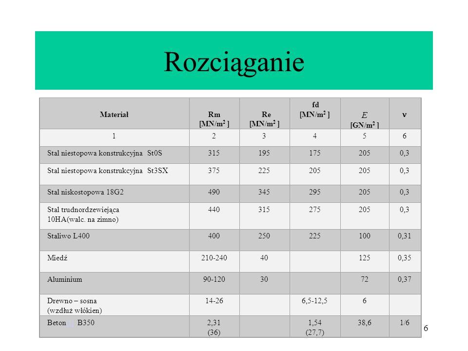 Rozciąganie Polaryzacja kołowa E TABLICA I Materiał Rm [MN/m2 ] Re fd